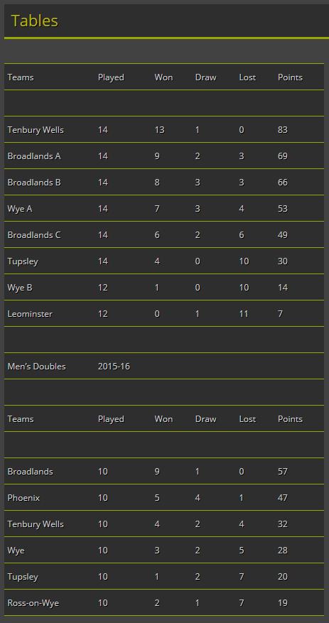HBA 2016 tables